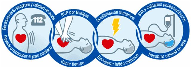 cadena-supervivencia-parada-cardiorrespiratoria